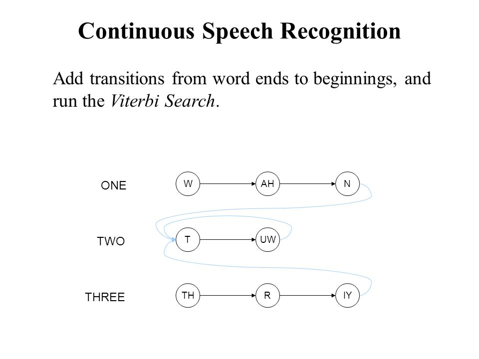 Continuous Speech Recognition UW ONE TWO THREE T AHWN RTHIY Add transitions from word ends to beginnings, and run the Viterbi Search.