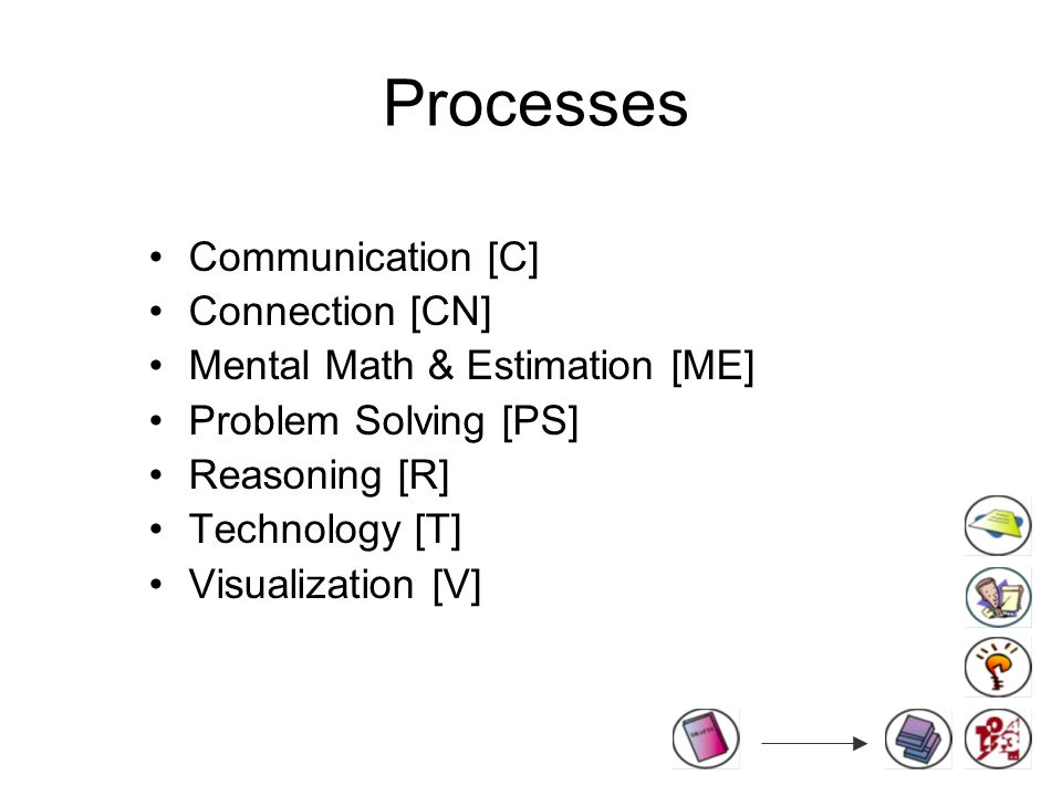 Processes Communication [C] Connection [CN] Mental Math & Estimation [ME] Problem Solving [PS] Reasoning [R] Technology [T] Visualization [V]