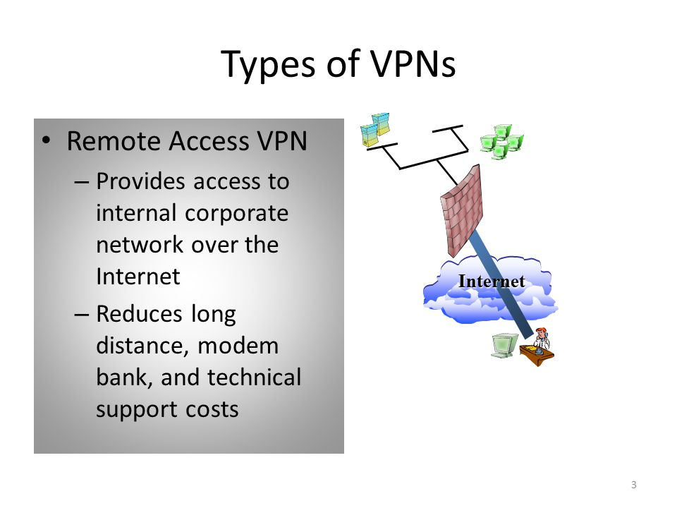 3 Types of VPNs Remote Access VPN – Provides access to internal corporate network over the Internet – Reduces long distance, modem bank, and technical support costs Internet Corporate Site