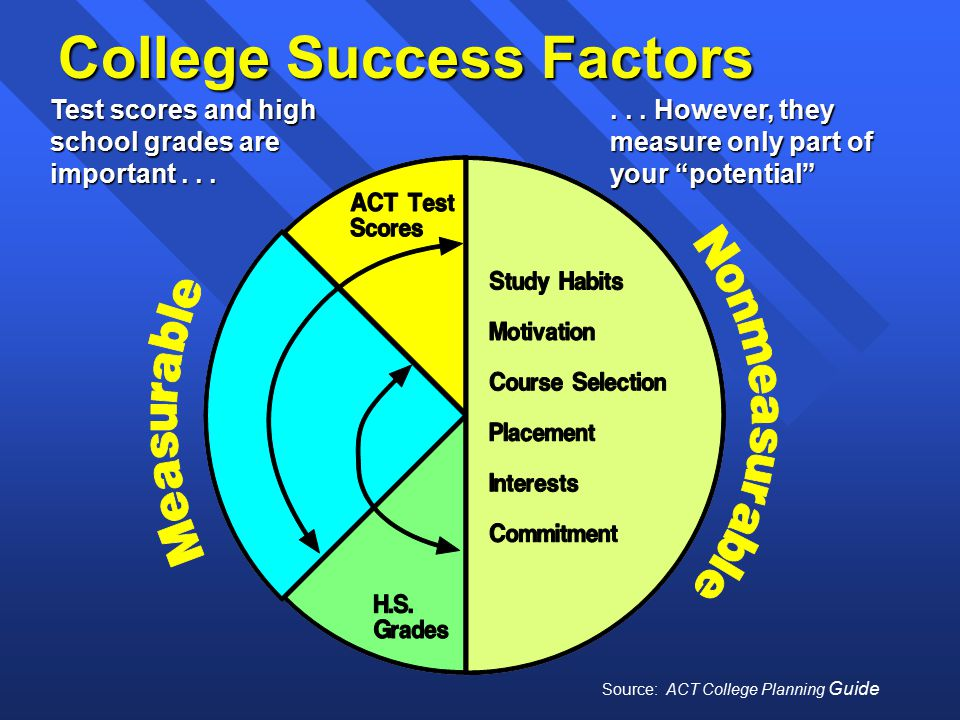 College Success Factors Test scores and high school grades are important......