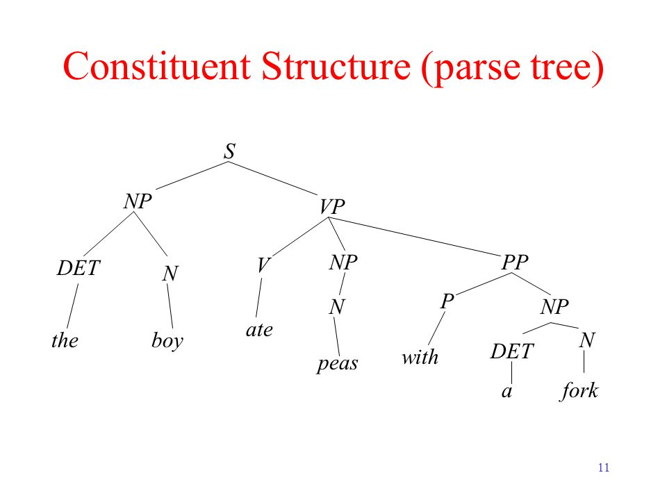 11 Constituent Structure (parse tree) theboy ate peas with afork S NP DET N VP NP N PP P NP DET N V