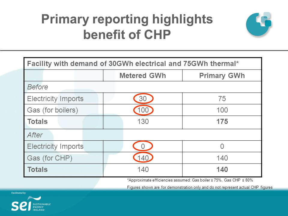 Primary reporting highlights benefit of CHP Facility with demand of 30GWh electrical and 75GWh thermal* Metered GWhPrimary GWh Before Electricity Imports3075 Gas (for boilers)100 Totals After Electricity Imports00 Gas (for CHP)140 Totals140 *Approximate efficiencies assumed: Gas boiler  75%, Gas CHP  80% Figures shown are for demonstration only and do not represent actual CHP figures