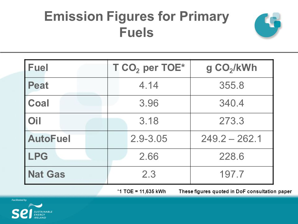 Emission Figures for Primary Fuels FuelT CO 2 per TOE*g CO 2 /kWh Peat Coal Oil AutoFuel – LPG Nat Gas *1 TOE = 11,635 kWh These figures quoted in DoF consultation paper