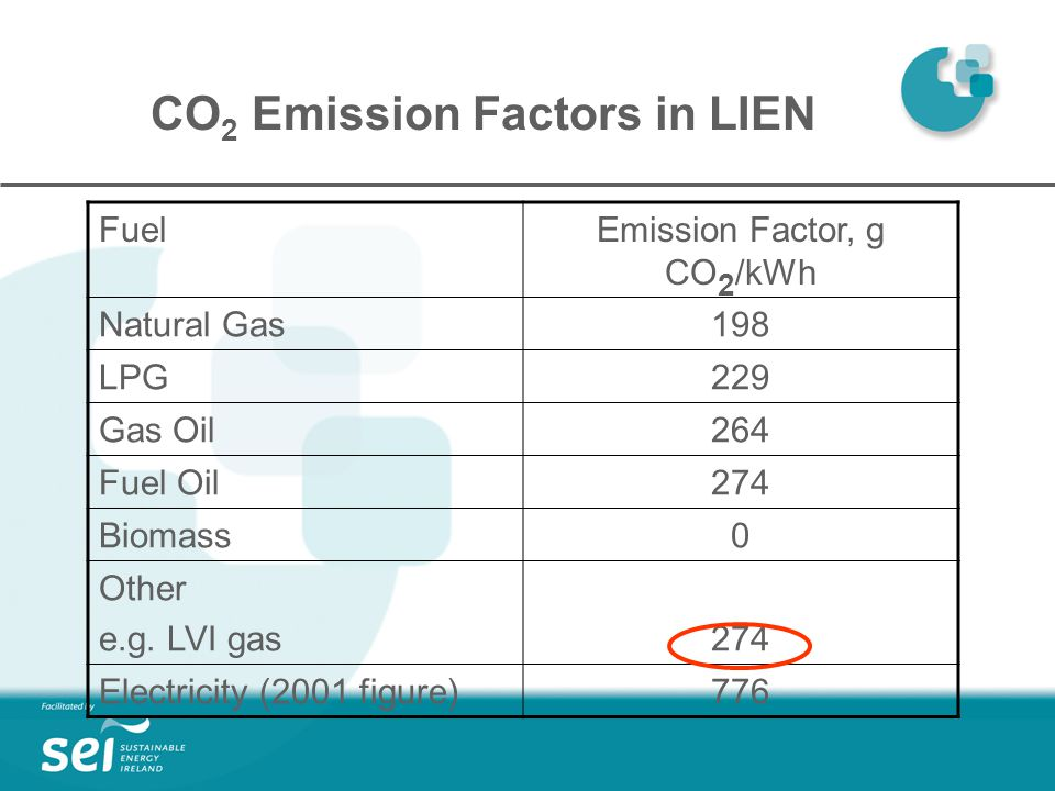 CO 2 Emission Factors in LIEN FuelEmission Factor, g CO 2 /kWh Natural Gas198 LPG229 Gas Oil264 Fuel Oil274 Biomass0 Other e.g.