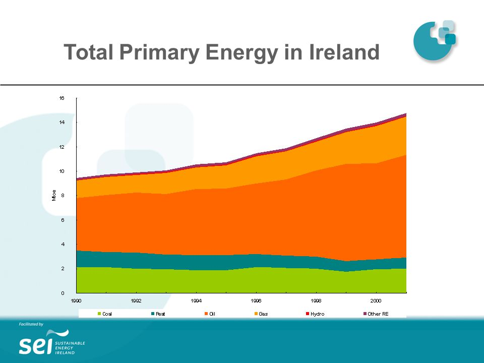 Total Primary Energy in Ireland