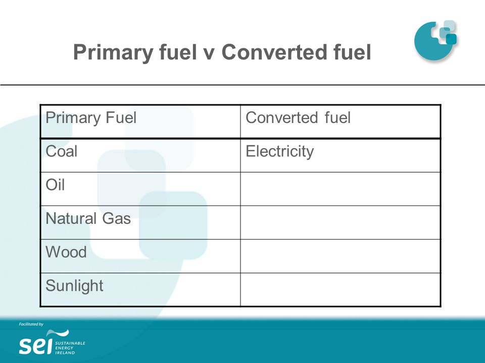 Primary fuel v Converted fuel Primary FuelConverted fuel CoalElectricity Oil Natural Gas Wood Sunlight