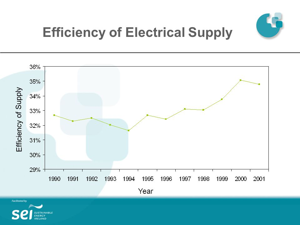 Efficiency of Electrical Supply Year Efficiency of Supply