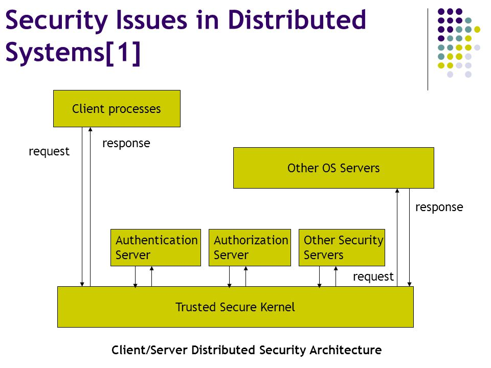 Client processes Trusted Secure Kernel Other OS Servers Authentication Server Authorization Server Other Security Servers response request Client/Server Distributed Security Architecture