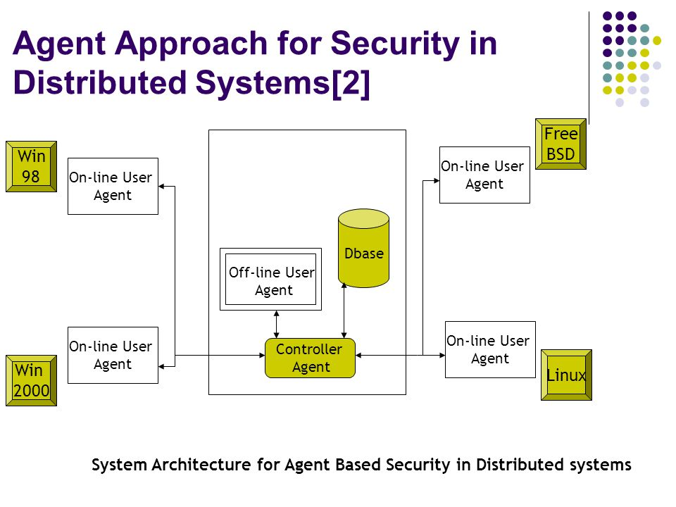 Win 98 Linux Free BSD Win 2000 Dbase Controller Agent On-line User Agent On-line User Agent On-line User Agent On-line User Agent Off-line User Agent System Architecture for Agent Based Security in Distributed systems Agent Approach for Security in Distributed Systems[2]