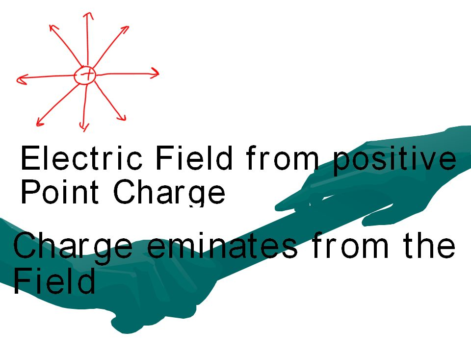 The Electric Field Introduced by Michael FaradayIntroduced by Michael Faraday Similar to a gravitational fieldSimilar to a gravitational field A point charge generates a field around it that has an effect on its environment.A point charge generates a field around it that has an effect on its environment.