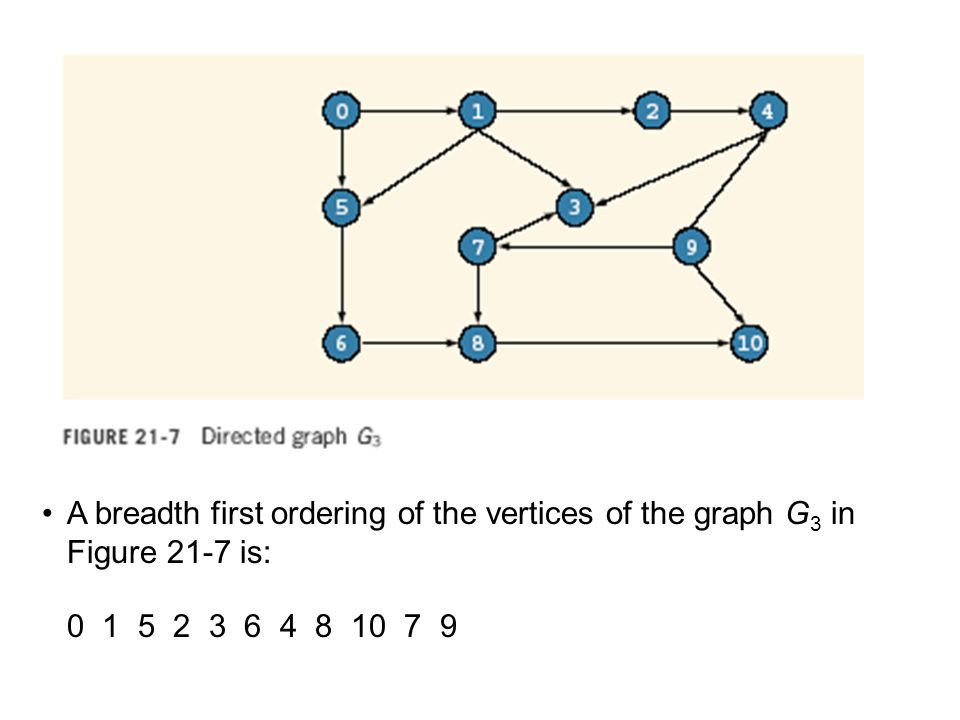 A breadth first ordering of the vertices of the graph G 3 in Figure 21-7 is: