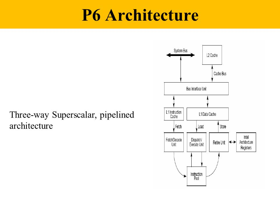 P6 Architecture Three-way Superscalar, pipelined architecture