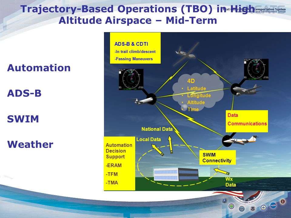 Trajectory-Based Operations (TBO) in High Altitude Airspace – Mid-Term Automation ADS-B SWIM Weather 4D Latitude Longitude Altitude Time Ground Station Data Communications ADS-B & CDTI -In trail climb/descent -Passing Maneuvers Automation Decision Support -ERAM -TFM -TMA National Data Local Data Wx Data SWIM Connectivity