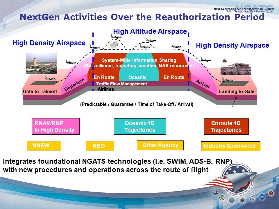 NextGen Activities Over the Reauthorization Period OceanicEn Route Departure Arrival Airlines Traffic Flow Management Gate to Takeoff Landing to Gate System-Wide Information Sharing (Surveillance, trajectory, weather, NAS resources) RNAV/RNP In High Density Oceanic 4D Trajectories Enroute 4D Trajectories (Predictable / Guarantee / Time of Take-Off / Arrival) Integrates foundational NGATS technologies (i.e.