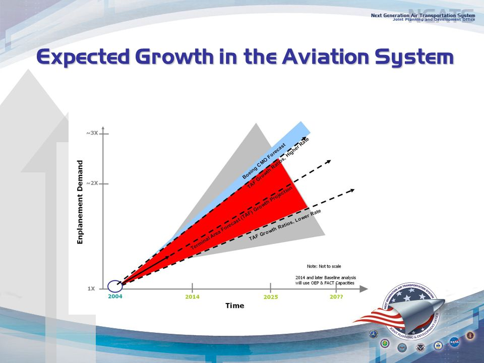 Expected Growth in the Aviation System Expected Growth in the Aviation System