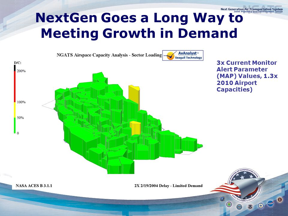 NextGen Goes a Long Way to Meeting Growth in Demand ( 3x Current Monitor Alert Parameter (MAP) Values, 1.3x 2010 Airport Capacities)