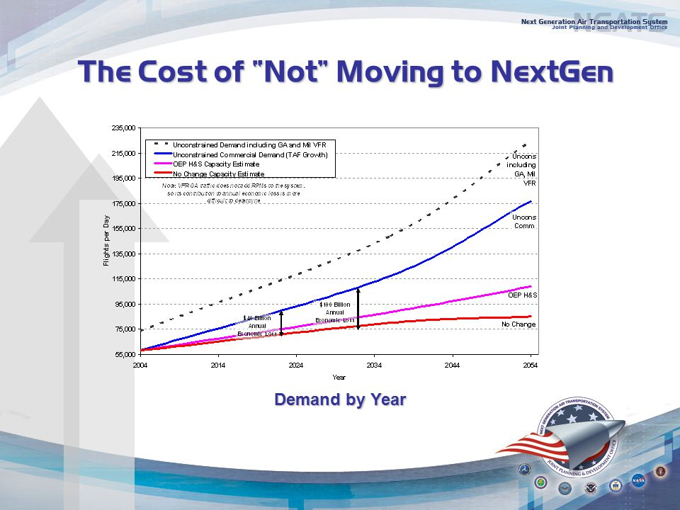 The Cost of Not Moving to NextGen Demand by Year