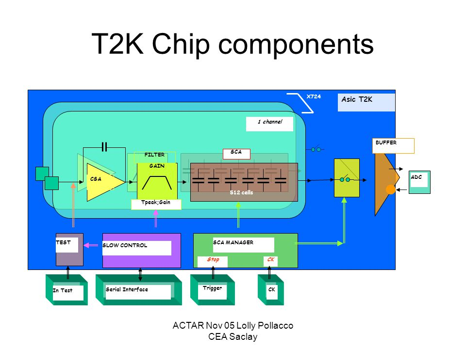 ACTAR Nov 05 Lolly Pollacco CEA Saclay T2K Chip components Serial Interface Trigger CK In Test 512 cells SCA FILTER Tpeak;Gain CSA 1 channel X724 BUFFER SLOW CONTROL TESTSCA MANAGER StopCK ADC Asic T2K GAIN