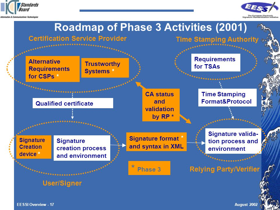 EESSI Overview - 17August 2002 Roadmap of Phase 3 Activities (2001) Signature creation process and environment Signature valida- tion process and environment Signature format * and syntax in XML Signature Creation device * Alternative Requirements for CSPs * Trustworthy Systems * Certification Service Provider User/Signer Relying Party/Verifier Qualified certificate Time Stamping Format&Protocol Time Stamping Authority Requirements for TSAs * * Phase 3 CA status and validation by RP *