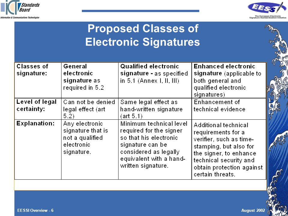 EESSI Overview - 6August 2002 Proposed Classes of Electronic Signatures