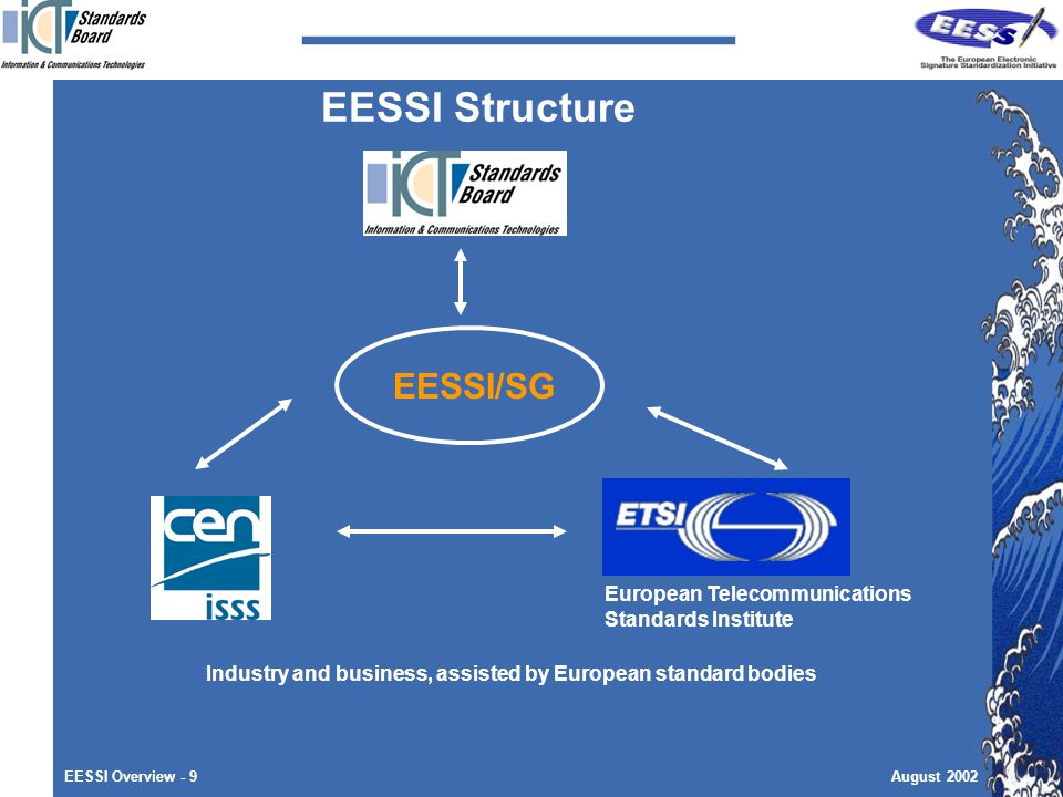 EESSI Overview - 9August 2002 EESSI Structure EESSI/SG European Telecommunications Standards Institute Industry and business, assisted by European standard bodies