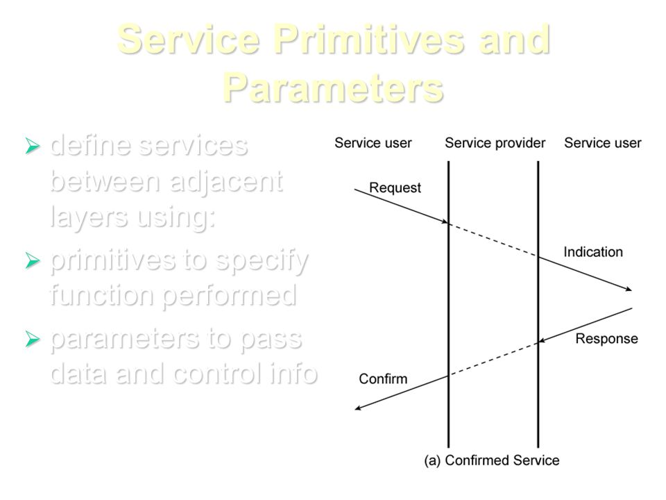 Service Primitives and Parameters  define services between adjacent layers using:  primitives to specify function performed  parameters to pass data and control info