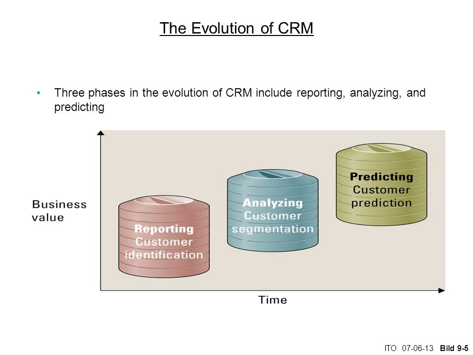 ITO Bild 9-5 The Evolution of CRM Three phases in the evolution of CRM include reporting, analyzing, and predicting