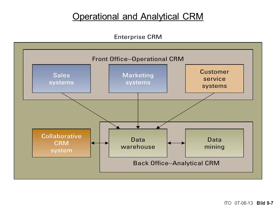 ITO Bild 9-7 Operational and Analytical CRM