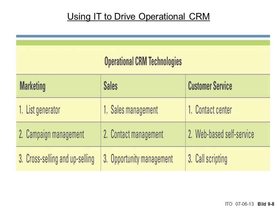 ITO Bild 9-8 Using IT to Drive Operational CRM