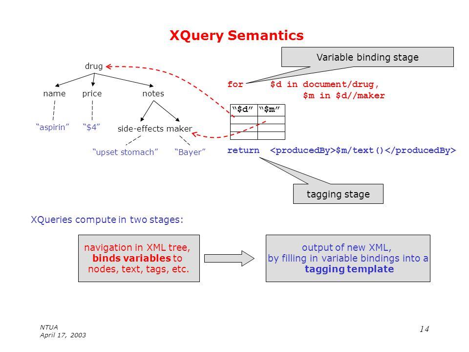 Ntua april 17 xml query reformulation val tannen university of ntua april 17 xquery semantics xml data model is a tagged tree aspirin 4 upset ccuart Gallery