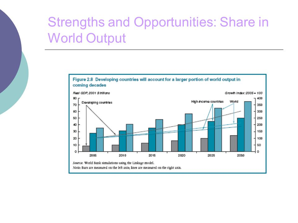 Strengths and Opportunities: Share in World Output