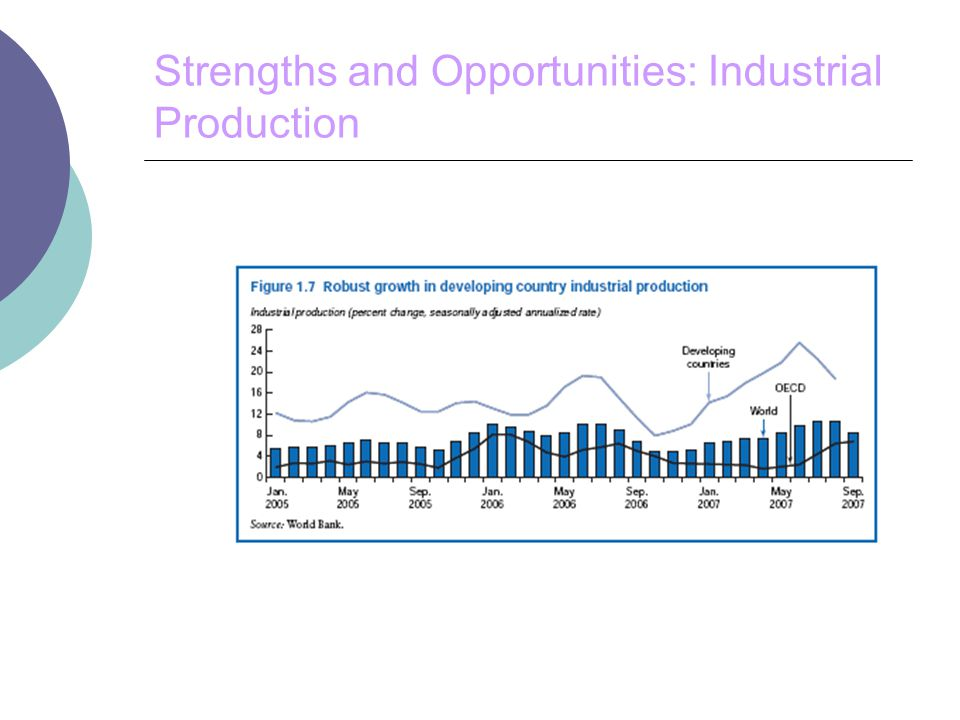 Strengths and Opportunities: Industrial Production