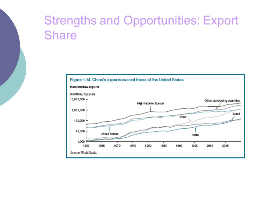 Strengths and Opportunities: Export Share