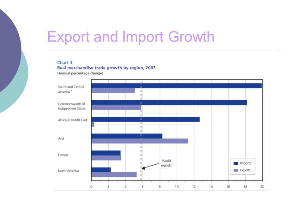Export and Import Growth