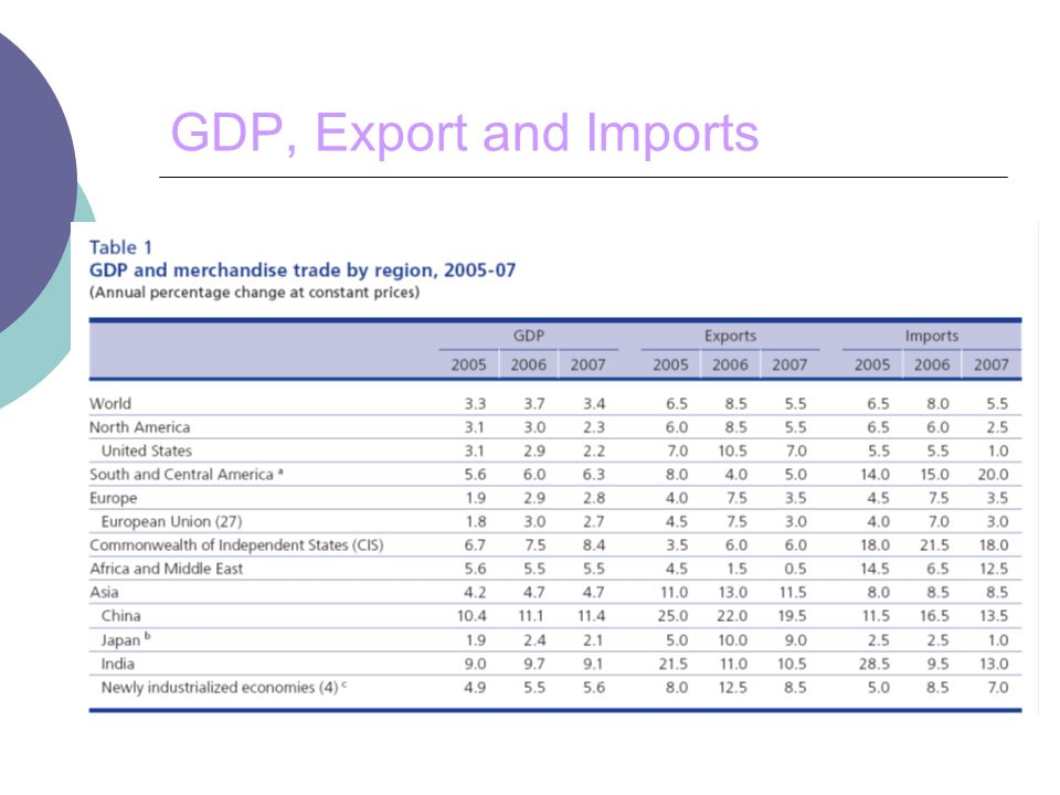 GDP, Export and Imports