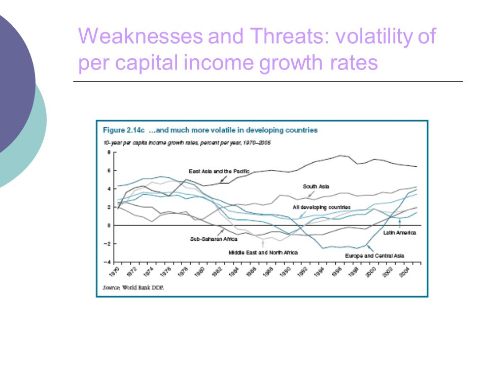 Weaknesses and Threats: volatility of per capital income growth rates