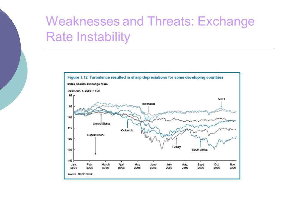 Weaknesses and Threats: Exchange Rate Instability