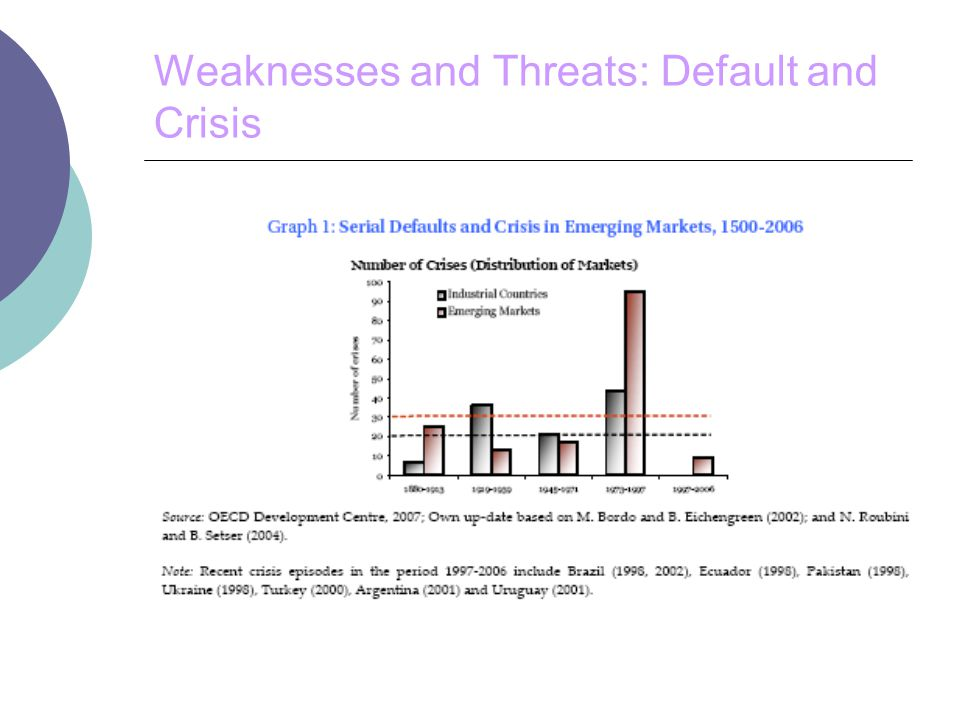 Weaknesses and Threats: Default and Crisis