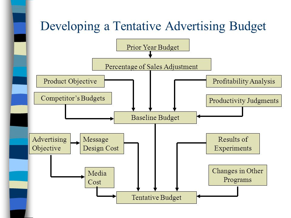 Developing a Tentative Advertising Budget Prior Year Budget Percentage of Sales Adjustment Product Objective Competitor's Budgets Profitability Analysis Productivity Judgments Baseline Budget Advertising Objective Message Design Cost Media Cost Results of Experiments Changes in Other Programs Tentative Budget