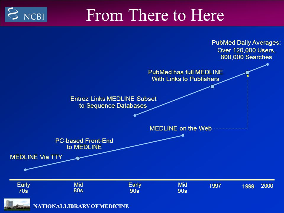 NATIONAL LIBRARY OF MEDICINE From There to Here MEDLINE Via TTY PC-based Front-End to MEDLINE MEDLINE on the Web Entrez Links MEDLINE Subset to Sequence Databases PubMed has full MEDLINE With Links to Publishers PubMed Daily Averages: Over 120,000 Users, 800,000 Searches Early 70s Mid 80s Early 90s Mid 90s