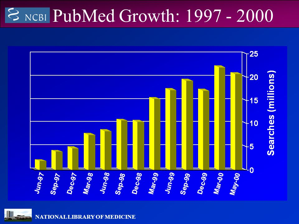 NATIONAL LIBRARY OF MEDICINE PubMed Growth: