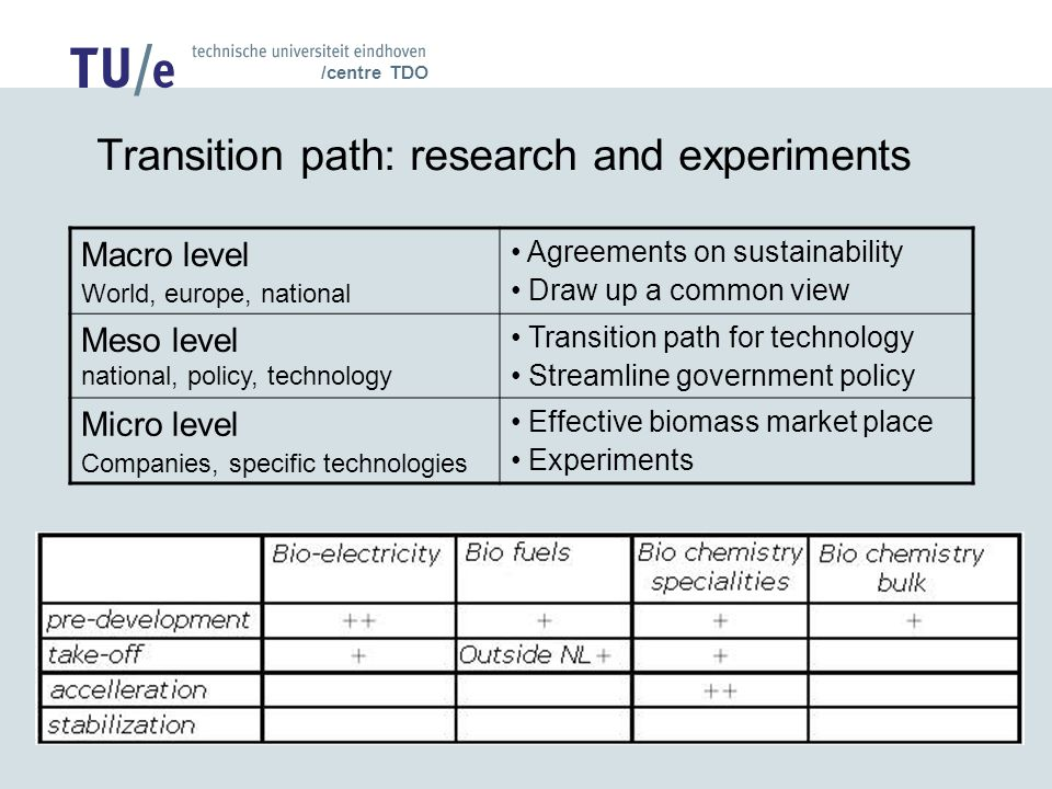 /centre TDO Transition path: research and experiments Macro level World, europe, national Agreements on sustainability Draw up a common view Meso level national, policy, technology Transition path for technology Streamline government policy Micro level Companies, specific technologies Effective biomass market place Experiments