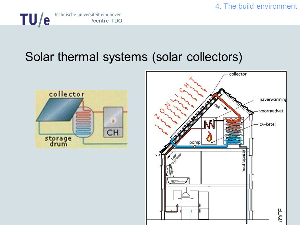 /centre TDO Solar thermal systems (solar collectors) 4. The build environment