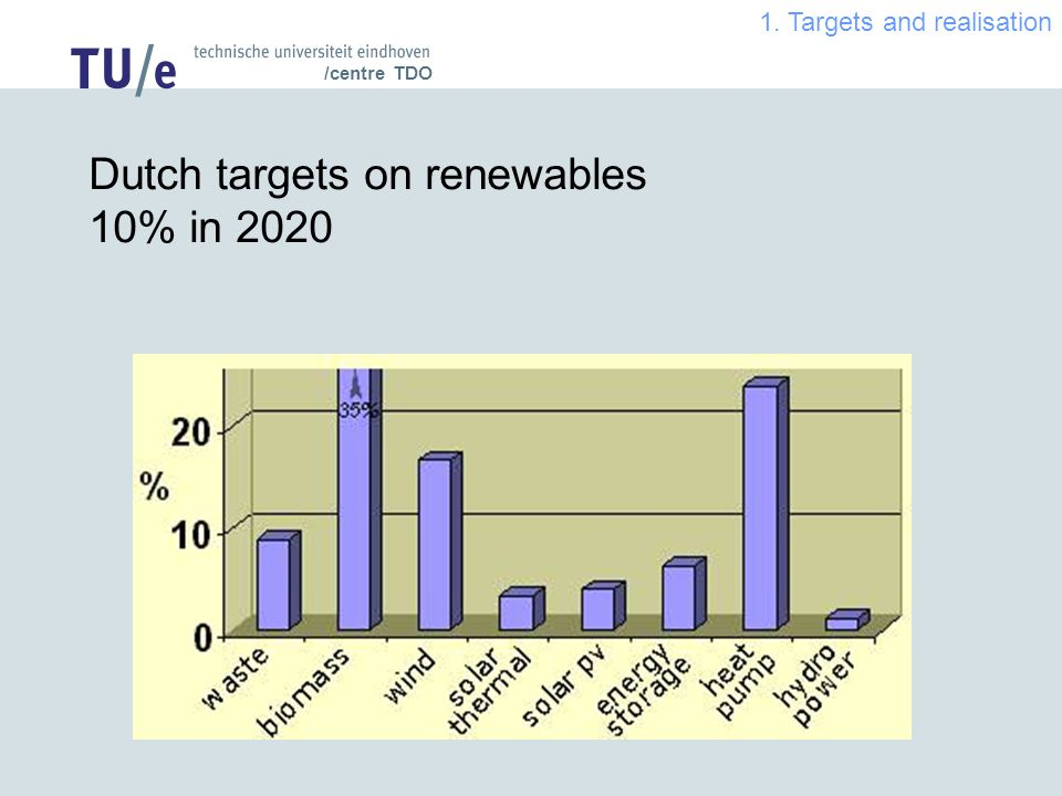 /centre TDO Dutch targets on renewables 10% in Targets and realisation