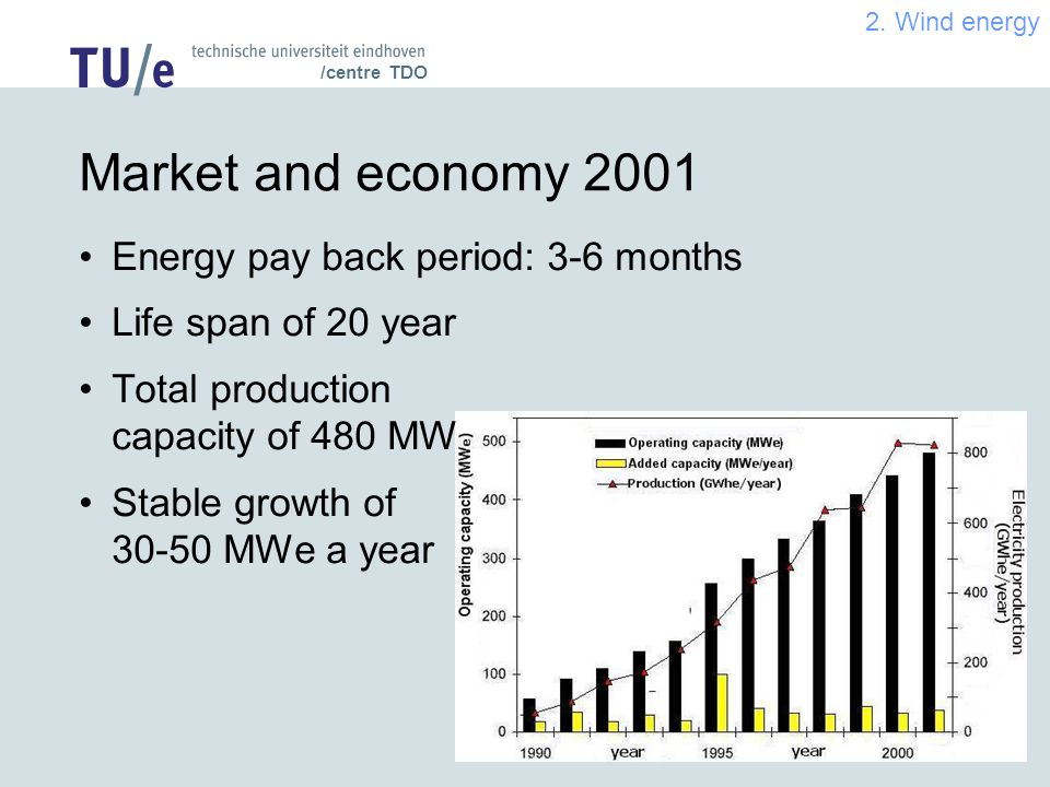 /centre TDO Market and economy 2001 Energy pay back period: 3-6 months Life span of 20 year Total production capacity of 480 MW Stable growth of MWe a year 2.