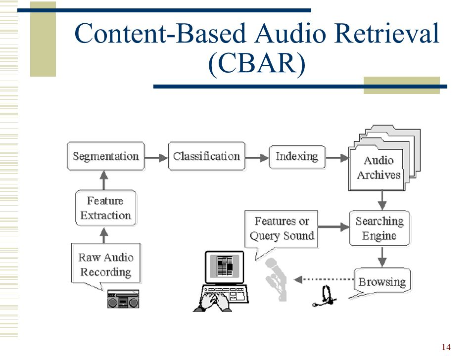 14 Content-Based Audio Retrieval (CBAR)