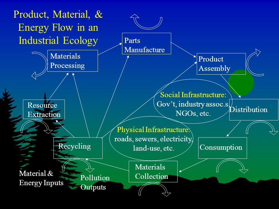 Product, Material, & Energy Flow in an Industrial Ecology Resource Extraction Materials Processing Parts Manufacture Product Assembly Distribution Consumption Materials Collection Recycling Social Infrastructure: Gov't, industry assoc.s, NGOs, etc.
