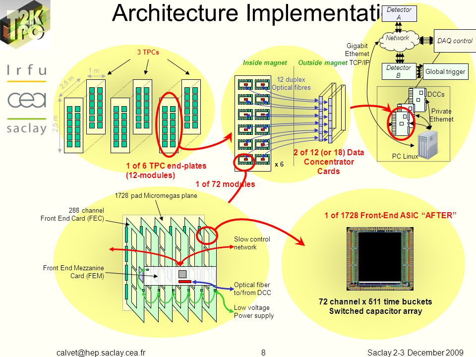 Saclay 2-3 December Architecture Implementation 3 TPCs 1 m 2,5 m Network TCP/IP PC Linux DCCs Private Ethernet Gigabit Ethernet DAQ control Detector B Detector A Global trigger 1 of 6 TPC end-plates (12-modules) Outside magnetInside magnet 2 of 12 (or 18) Data Concentrator Cards x 6 12 duplex Optical fibres 1 of 72 modules Front End Mezzanine Card (FEM) 288 channel Front End Card (FEC) 1728 pad Micromegas plane Slow control network Optical fiber to/from DCC Low voltage Power supply 1 of 1728 Front-End ASIC AFTER 72 channel x 511 time buckets Switched capacitor array
