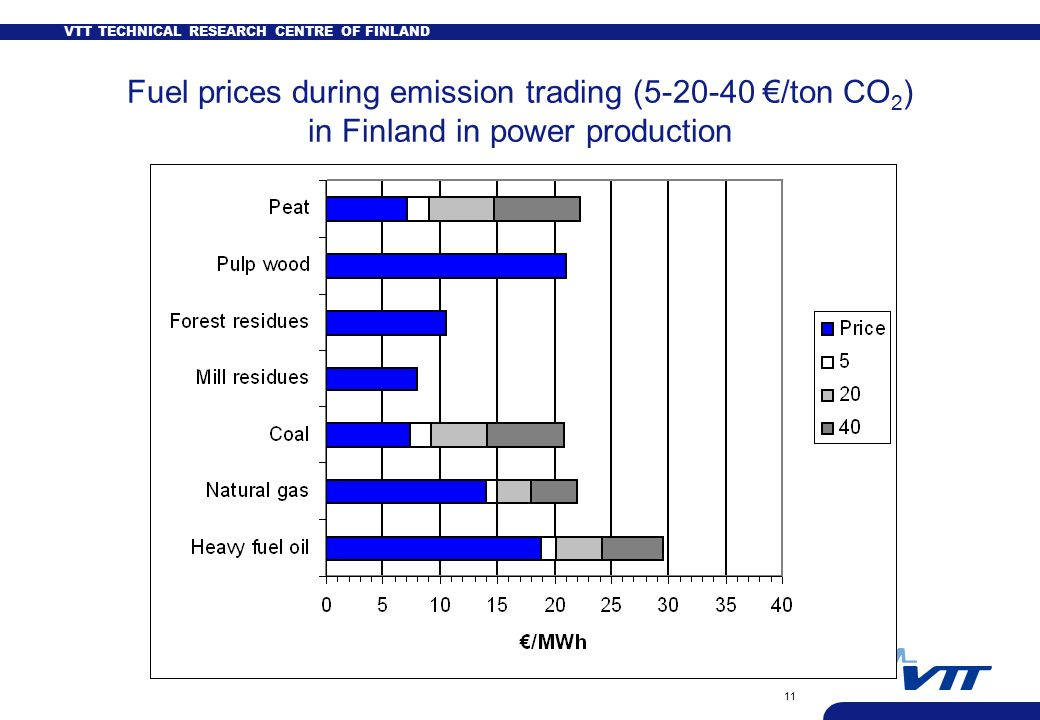 VTT TECHNICAL RESEARCH CENTRE OF FINLAND 11 Fuel prices during emission trading ( €/ton CO 2 ) in Finland in power production