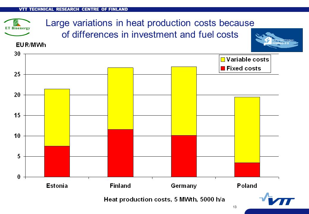 VTT TECHNICAL RESEARCH CENTRE OF FINLAND 13 Large variations in heat production costs because of differences in investment and fuel costs